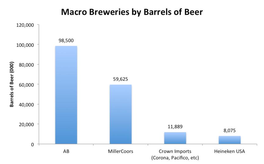 Top Macro Breweries